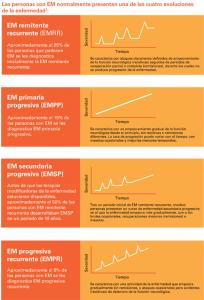 Gráfico de los diferentes tipos de Esclerosis Múltiple